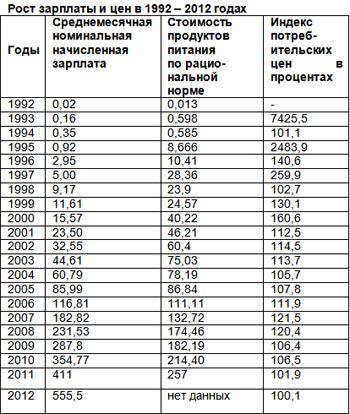 какая зарплата была у военнослужащего с 1994 по1999